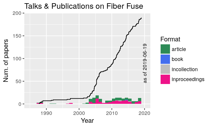 Talks & publications on fiber fuse
